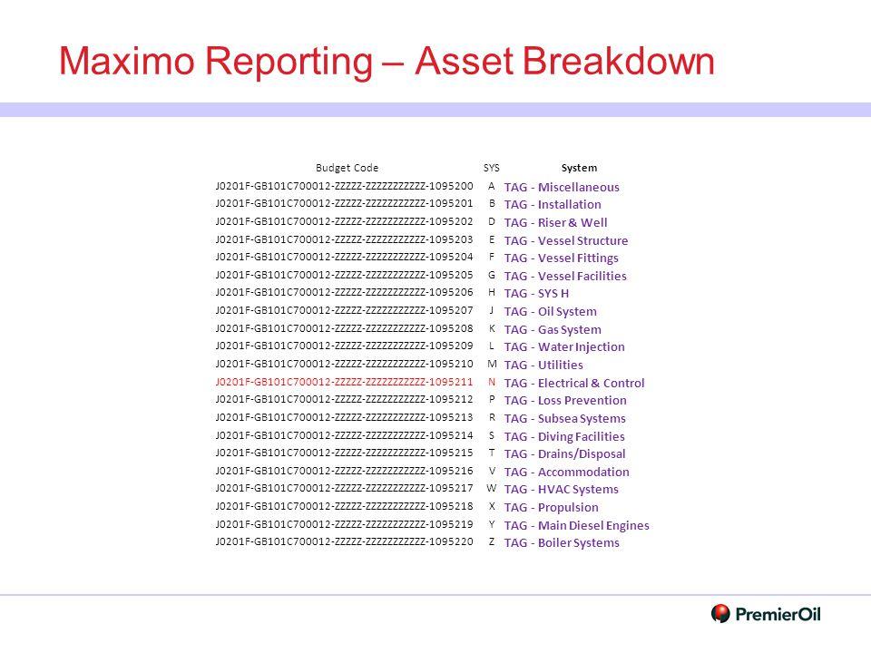 Maximo Reporting – Asset Breakdown Budget CodeSYSSystem J0201F-GB101C700012-ZZZZZ-ZZZZZZZZZZZ-1095200A TAG - Miscellaneous J0201F-GB101C700012-ZZZZZ-Z