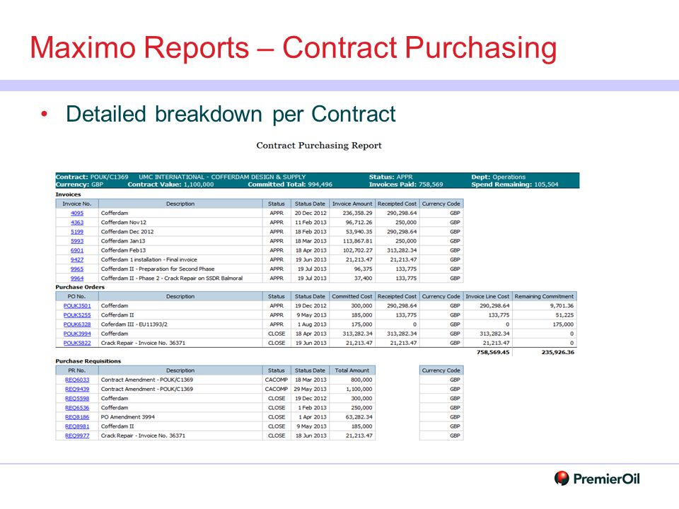 Maximo Reports – Contract Purchasing Detailed breakdown per Contract