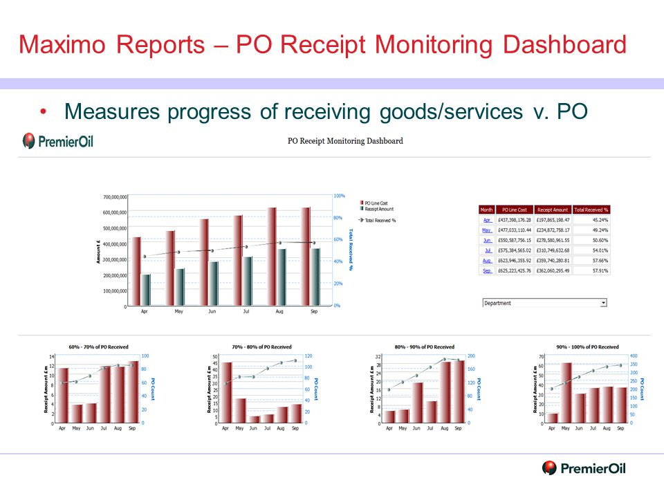 Maximo Reports – PO Receipt Monitoring Dashboard Measures progress of receiving goods/services v. PO