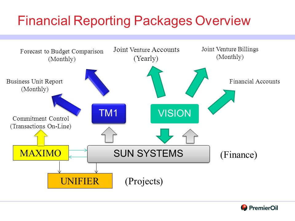 Financial Reporting Packages Overview TM1 VISION SUN SYSTEMS Financial Accounts Joint Venture Accounts (Yearly) Joint Venture Billings (Monthly) Forec