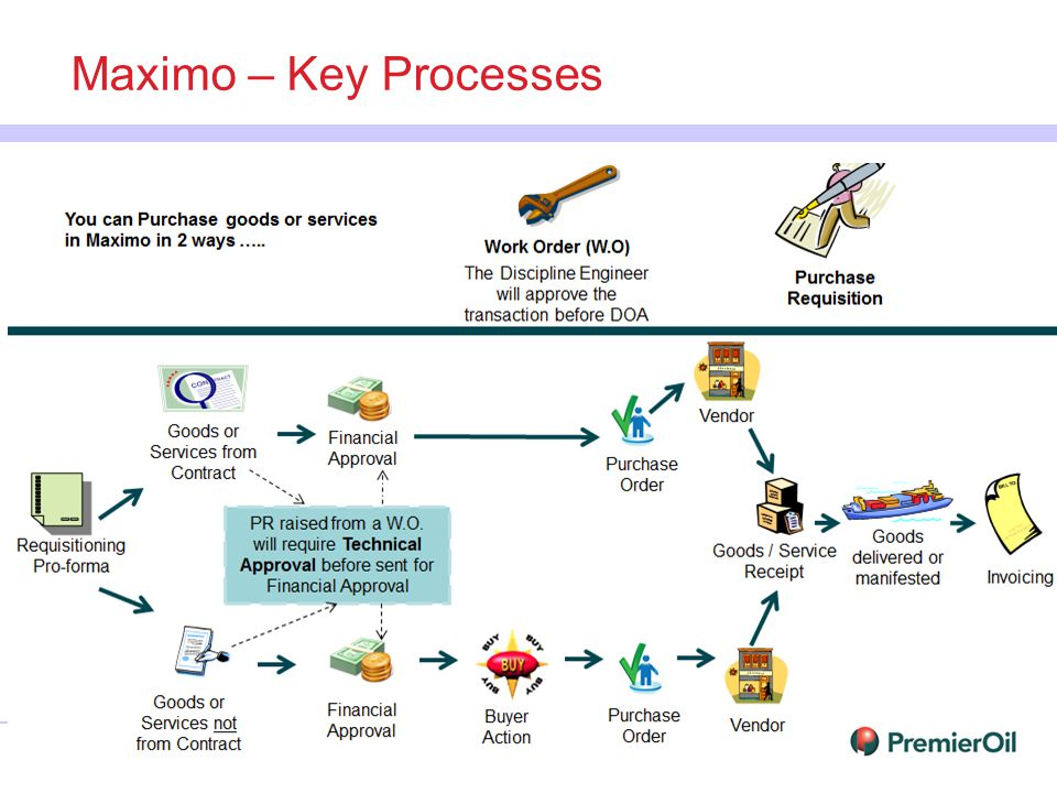 Maximo/Cognos Journey – Premier History Background (Maximo implementation / development) –Lack of confidence in Maximo related processes –Incomplete data in Maximo e.g.