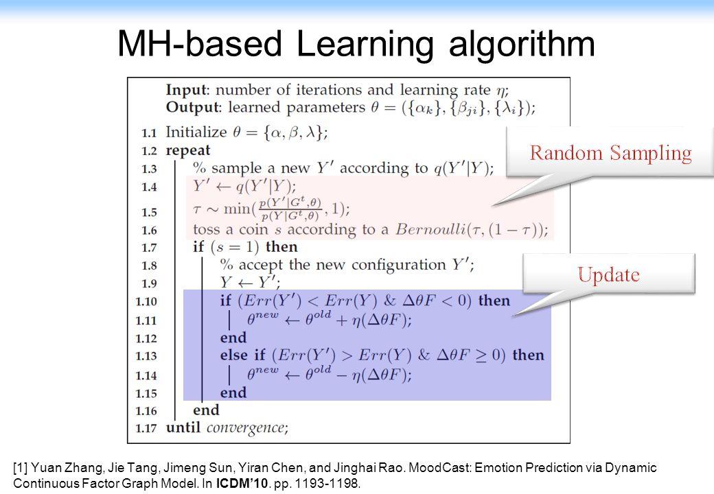 21 MH-based Learning algorithm [1] Yuan Zhang, Jie Tang, Jimeng Sun, Yiran Chen, and Jinghai Rao.