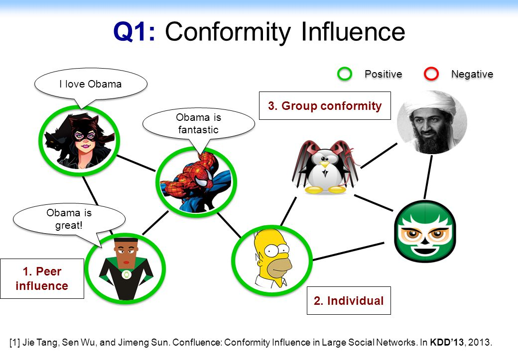 23 Q1: Conformity Influence I love Obama Obama is great.