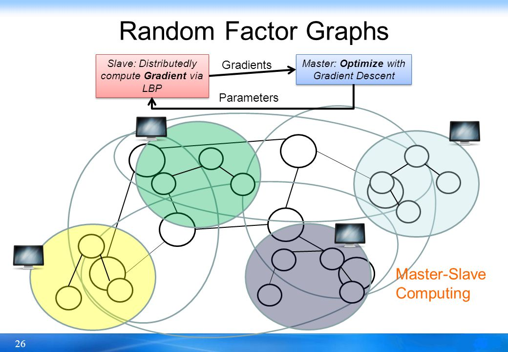 26 Random Factor Graphs Master: Optimize with Gradient Descent Slave: Distributedly compute Gradient via LBP Master-Slave Computing Gradients Parameters