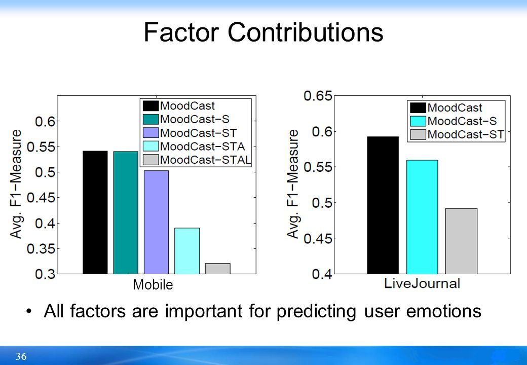 36 Factor Contributions All factors are important for predicting user emotions Mobile