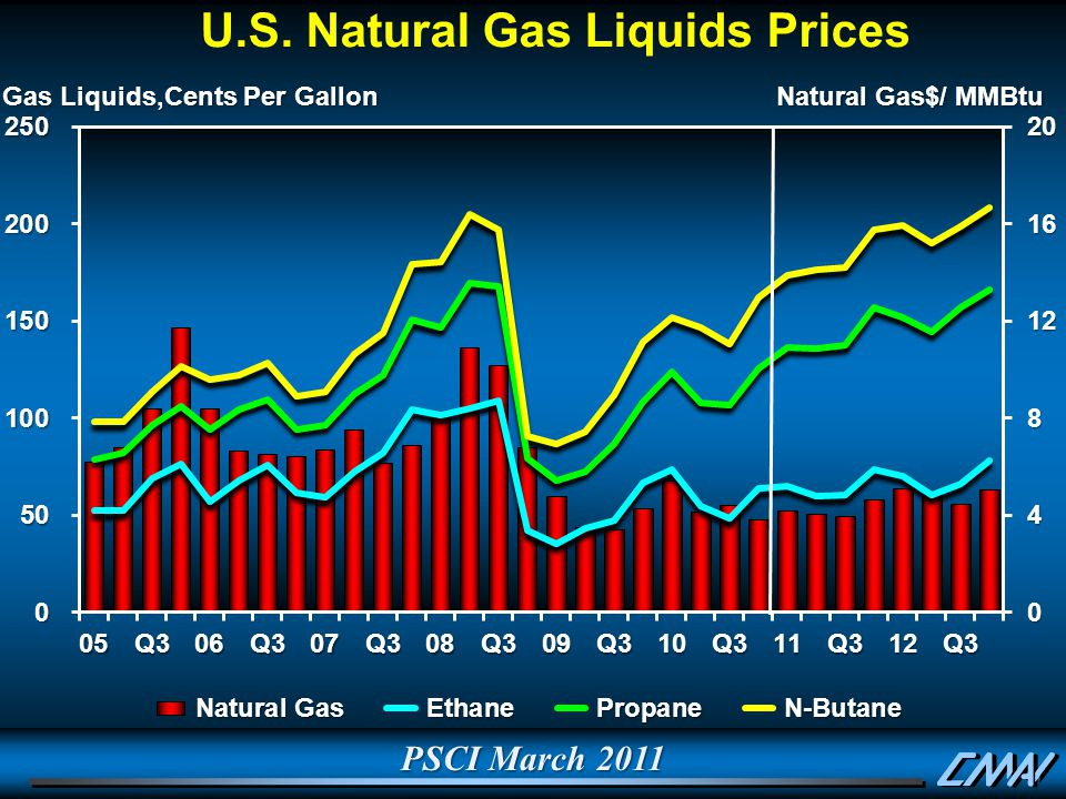 PSCI March 2011 Gas Liquids,Cents Per Gallon Natural Gas$/ MMBtu