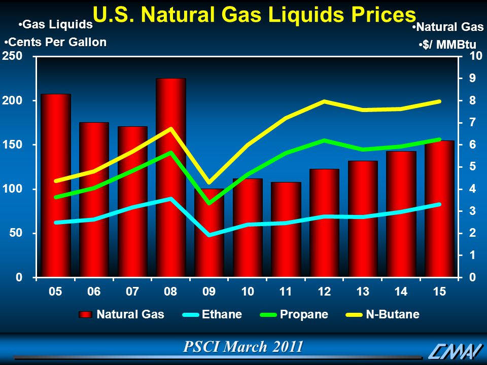 PSCI March 2011 Gas LiquidsGas Liquids Cents Per GallonCents Per Gallon Natural GasNatural Gas $/ MMBtu$/ MMBtu