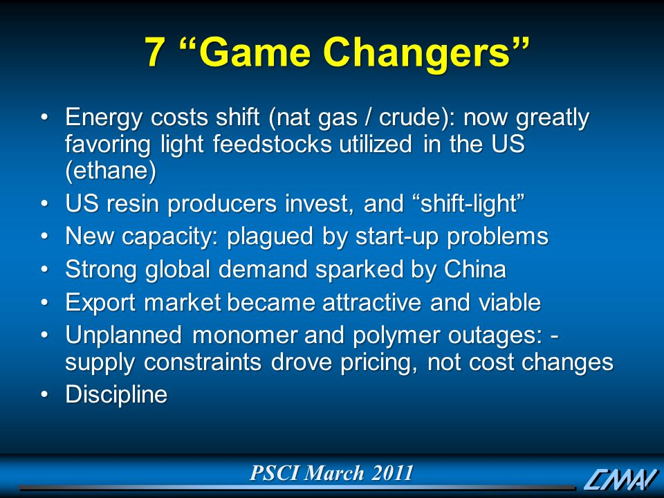 PSCI March 2011 7 Game Changers 7 Game Changers Energy costs shift (nat gas / crude): now greatly favoring light feedstocks utilized in the US (ethane)Energy costs shift (nat gas / crude): now greatly favoring light feedstocks utilized in the US (ethane) US resin producers invest, and shift-light US resin producers invest, and shift-light New capacity: plagued by start-up problemsNew capacity: plagued by start-up problems Strong global demand sparked by ChinaStrong global demand sparked by China Export market became attractive and viableExport market became attractive and viable Unplanned monomer and polymer outages: - supply constraints drove pricing, not cost changesUnplanned monomer and polymer outages: - supply constraints drove pricing, not cost changes DisciplineDiscipline