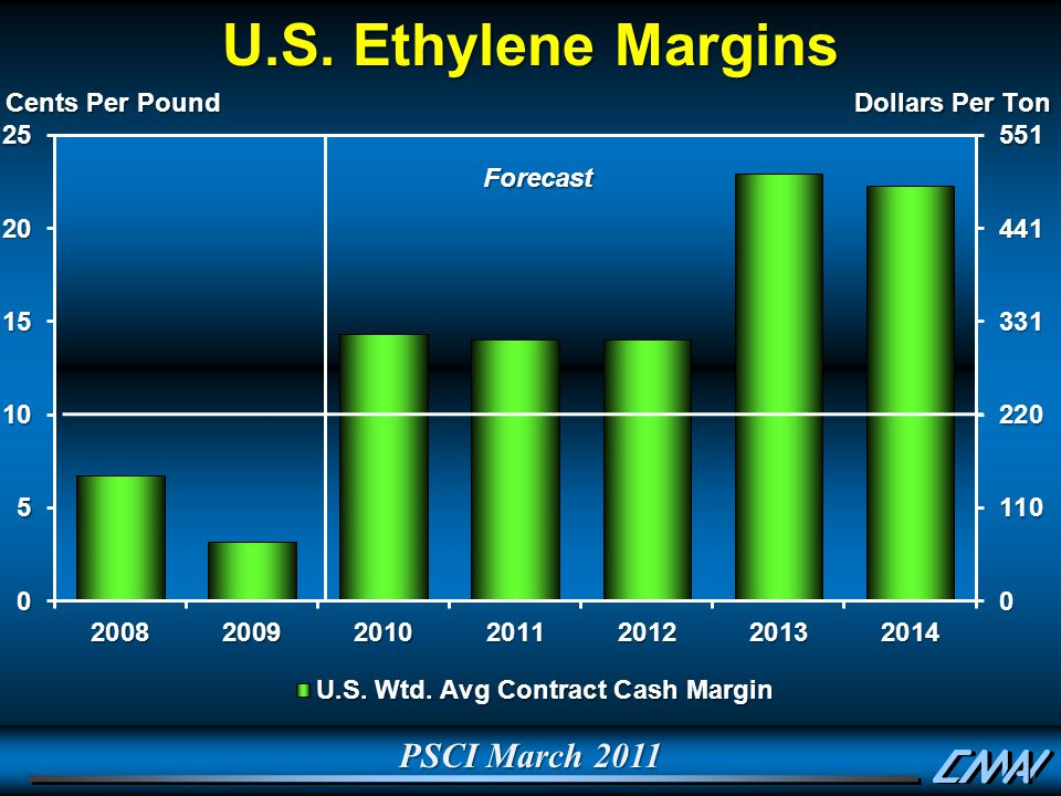 PSCI March 2011 U.S. Ethylene Margins