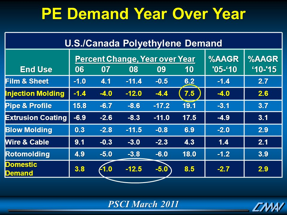 PSCI March 2011 PE Demand Year Over Year U.S./Canada Polyethylene Demand Percent Change, Year over Year %AAGR%AAGR End Use 0607080910 05-'10 05-'10 '10- 15 '10- 15 Film & Sheet 4.1-11.4-0.56.2-1.42.7 Injection Molding -1.4-4.0-12.0-4.47.5-4.02.6 Pipe & Profile 15.8-6.7-8.6-17.219.1-3.13.7 Extrusion Coating -6.9-2.6-8.3-11.017.5-4.93.1 Blow Molding 0.3-2.8-11.5-0.86.9-2.02.9 Wire & Cable 9.1-0.3-3.0-2.34.31.42.1 Rotomolding4.9-5.0-3.8-6.018.0-1.23.9 Domestic Demand 3.8-12.5-5.08.5-2.72.9