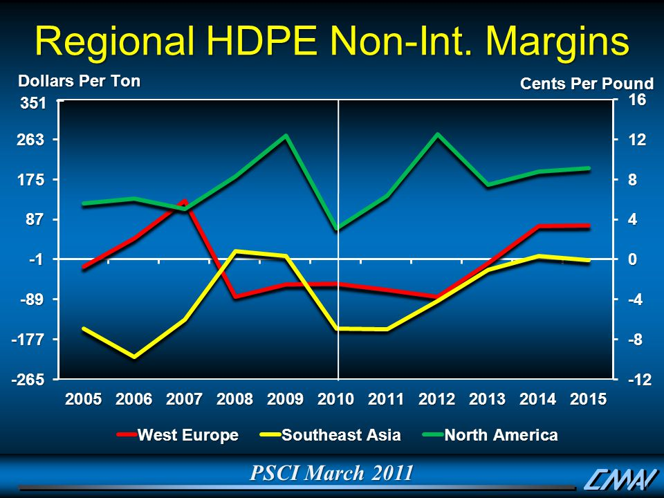 PSCI March 2011 Regional HDPE Non-Int. Margins