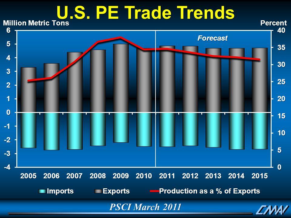 PSCI March 2011 U.S. PE Trade Trends