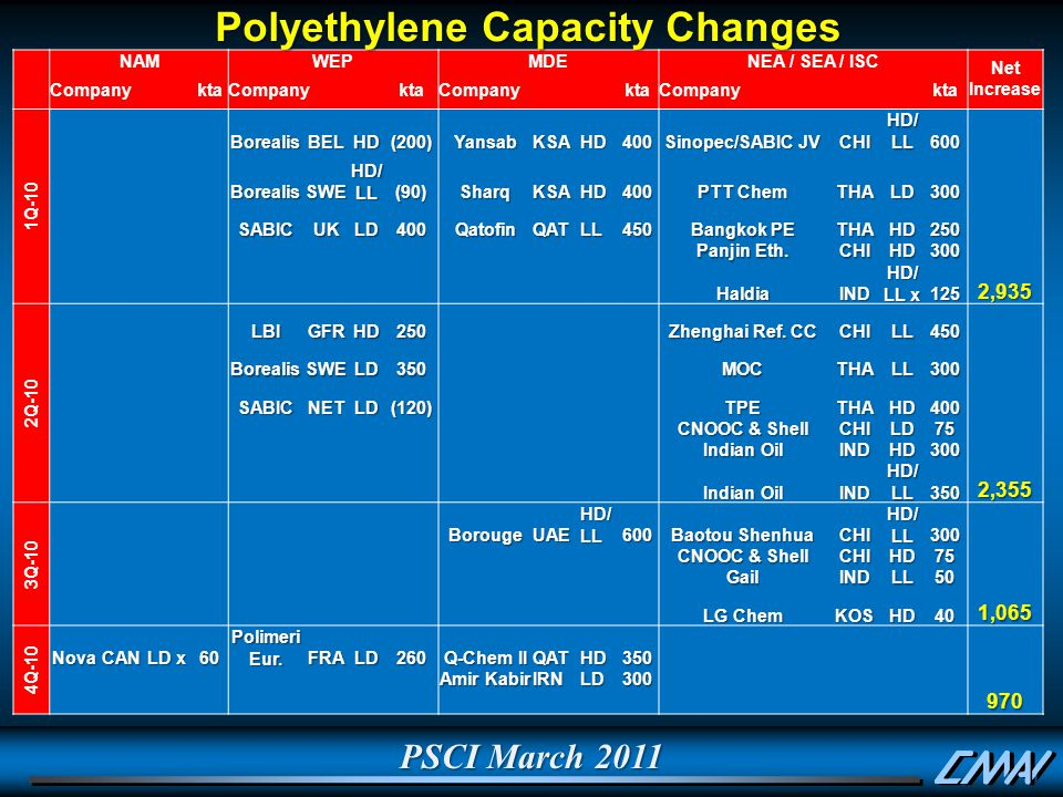 PSCI March 2011 Polyethylene Capacity Changes NAMWEPMDENEA / SEA / ISC Net Increase CompanyktaCompanyktaCompanyktaCompanykta 1Q-10 BorealisBELHD(200)YansabKSAHD400 Sinopec/SABIC JV CHI HD/ LL 600 BorealisSWE (90)SharqKSAHD400 PTT Chem THALD300 SABICUKLD400QatofinQATLL450 Bangkok PE THAHD250 Panjin Eth.