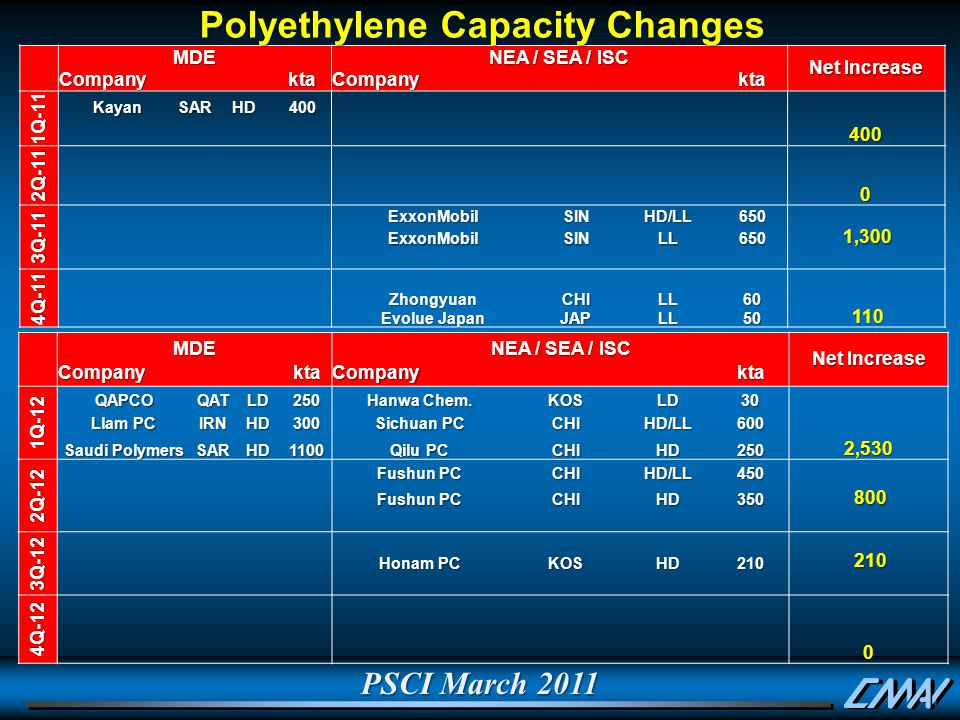 PSCI March 2011 Polyethylene Capacity Changes MDE NEA / SEA / ISC Net Increase CompanyktaCompanykta 1Q-11 KayanSARHD400 400 2Q-11 0 3Q-11 ExxonMobilSINHD/LL650 ExxonMobilSINLL650 1,300 1,300 4Q-11 Zhongyuan Evolue Japan CHIJAPLLLL6050 110 110 MDE NEA / SEA / ISC Net Increase CompanyktaCompanykta 1Q-12 QAPCOQATLD250 Hanwa Chem.