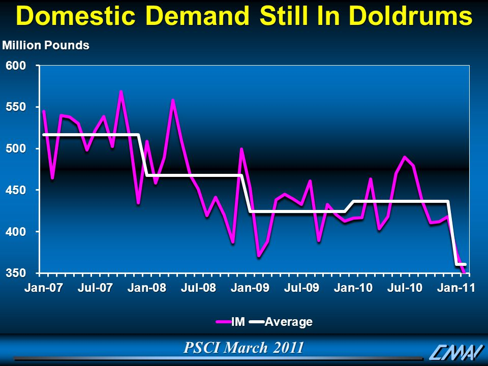 Domestic Demand Still In Doldrums
