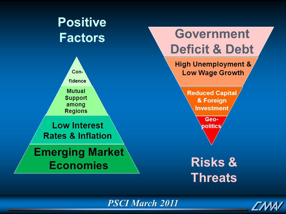 Positive Factors Risks & Threats Government Deficit & Debt High Unemployment & Low Wage Growth Geo- politics Reduced Capital & Foreign Investment Emerging Market Economies Low Interest Rates & Inflation Mutual Support among Regions Con- fidence