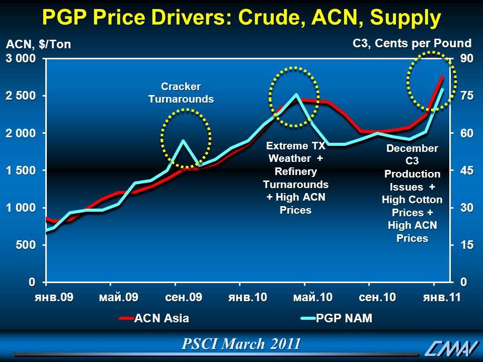 PSCI March 2011 PGP Price Drivers: Crude, ACN, Supply