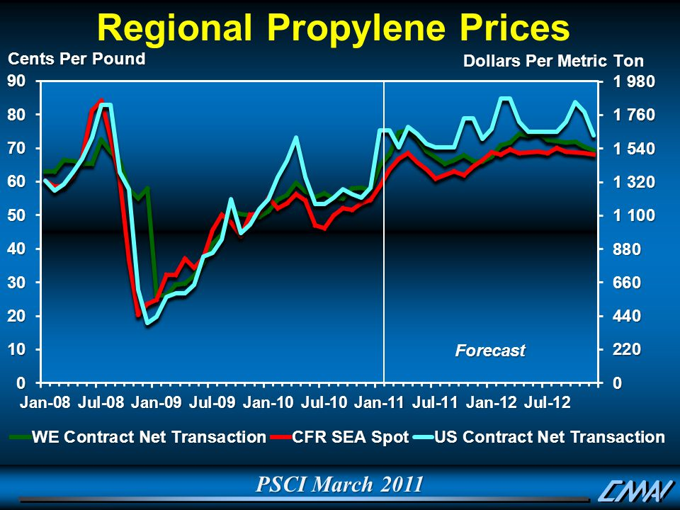 PSCI March 2011 Regional Propylene PricesForecast