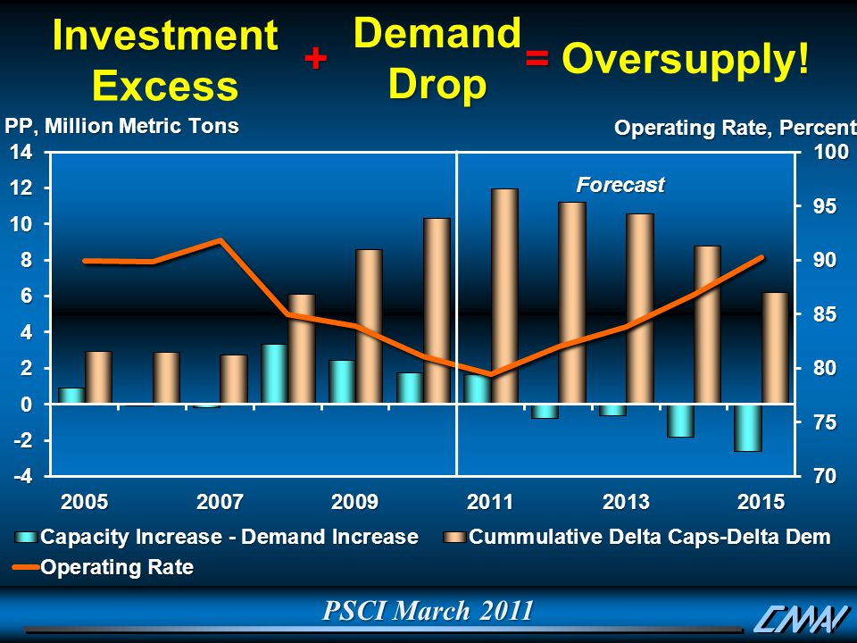 PSCI March 2011 Investment Investment Excess DemandDrop ! Oversupply!+=