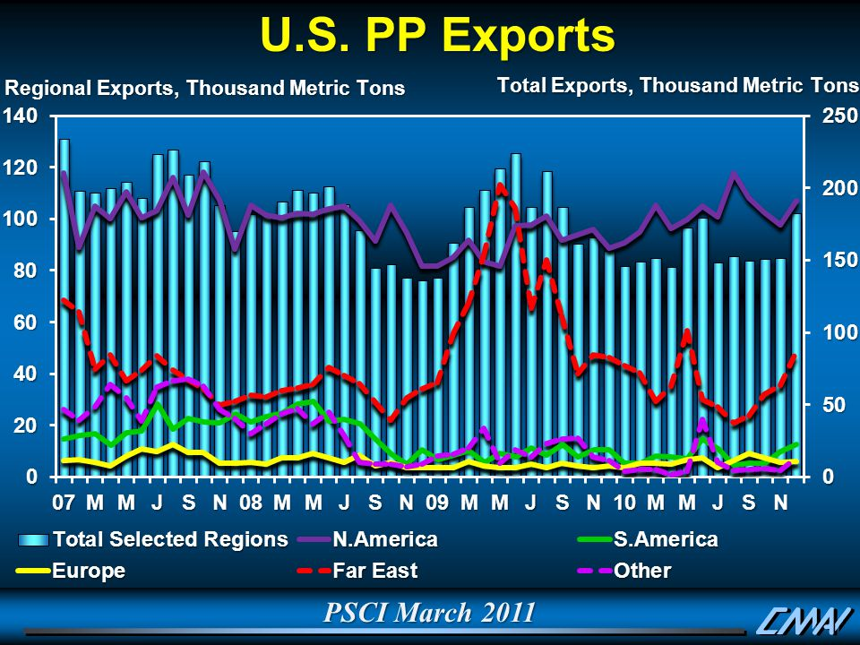 PSCI March 2011 U.S. PP Exports