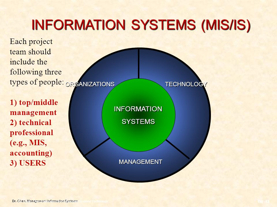 Dr. Chen, Management Information Systems INFORMATION SYSTEMS (MIS/IS) ORGANIZATIONSTECHNOLOGY MANAGEMENT INFORMATION SYSTEMS SYSTEMS Dr. Chen, The Cha