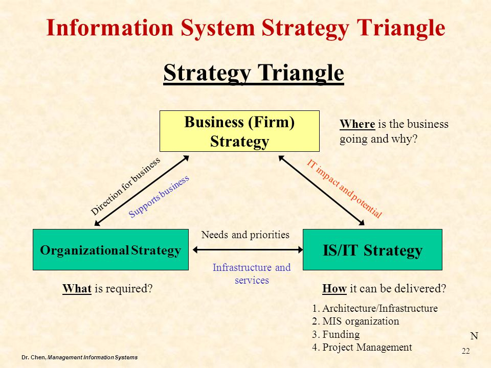 Dr. Chen, Management Information Systems Information System Strategy Triangle Business (Firm) Strategy Organizational Strategy IS/IT Strategy Where is