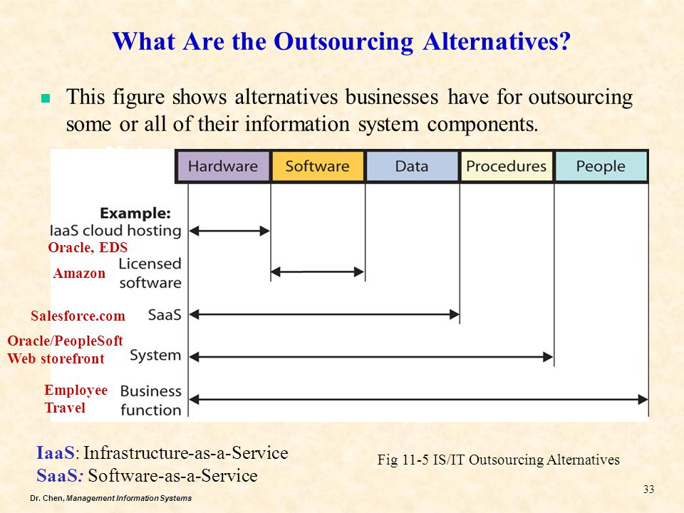 Dr. Chen, Management Information Systems What Are the Outsourcing Alternatives? Major categories of alternatives by information systems components 33