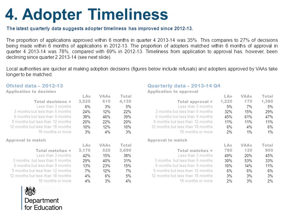 4. Adopter Timeliness Ofsted data – 2012-13 Application to decision LAsVAAsTotal Total decisions = 3,5206104,130 Less than 3 months 6%3%5% 3 months bu