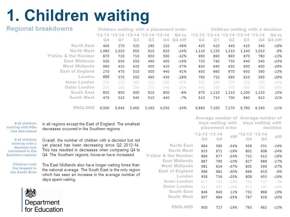 1. Children waiting Regional breakdowns Children waiting with a placement orderChildren waiting with a decision '12-13 Q4 '13-14 Q1 '13-14 Q2 '13-14 Q