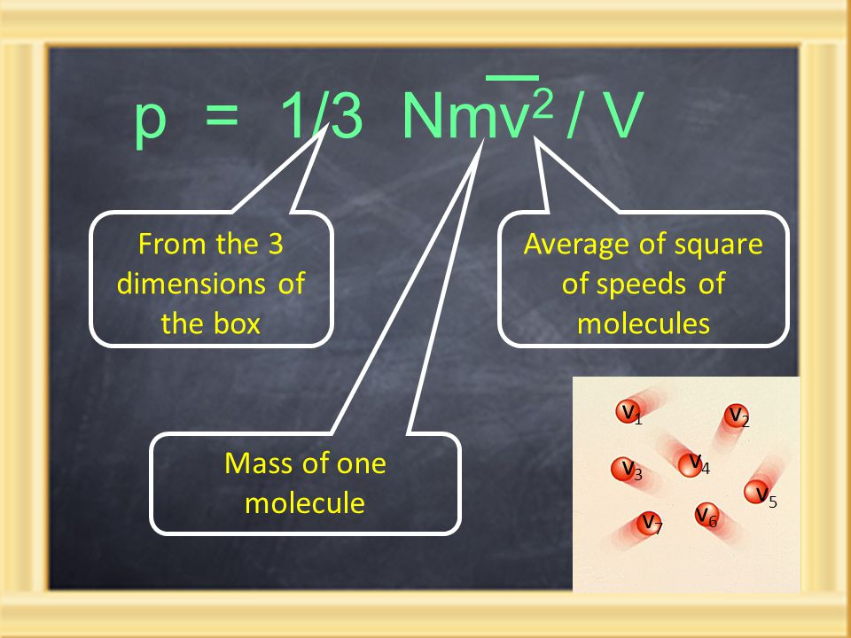 p = 1/3 Nmv 2 / V From the 3 dimensions of the box Average of square of speeds of molecules Mass of one molecule v1v1 v2v2 v3v3 v4v4 v5v5 v6v6 v7v7