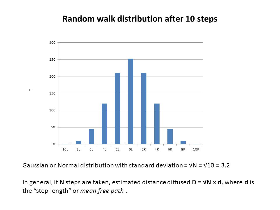 Random walk distribution after 10 steps Gaussian or Normal distribution with standard deviation = √N = √10 = 3.2 In general, if N steps are taken, estimated distance diffused D = √N x d, where d is the step length or mean free path.
