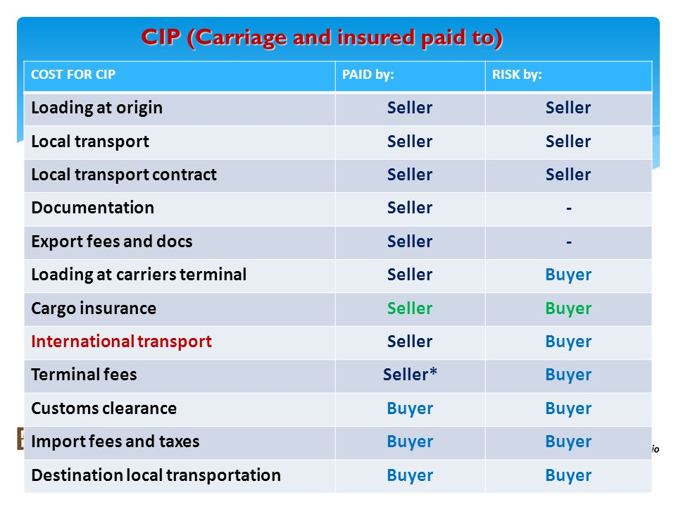 CIP (Carriage and insured paid to) COST FOR CIPPAID by:RISK by: Loading at originSeller Local transportSeller Local transport contractSeller DocumentationSeller- Export fees and docsSeller- Loading at carriers terminalSellerBuyer Cargo insuranceSellerBuyer International transportSellerBuyer Terminal feesSeller*Buyer Customs clearanceBuyer Import fees and taxesBuyer Destination local transportationBuyer