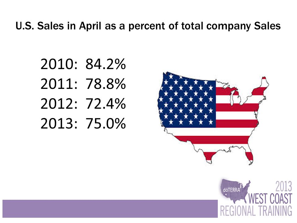 U.S. Sales in April as a percent of total company Sales 2010: 84.2% 2011: 78.8% 2012: 72.4% 2013: 75.0%