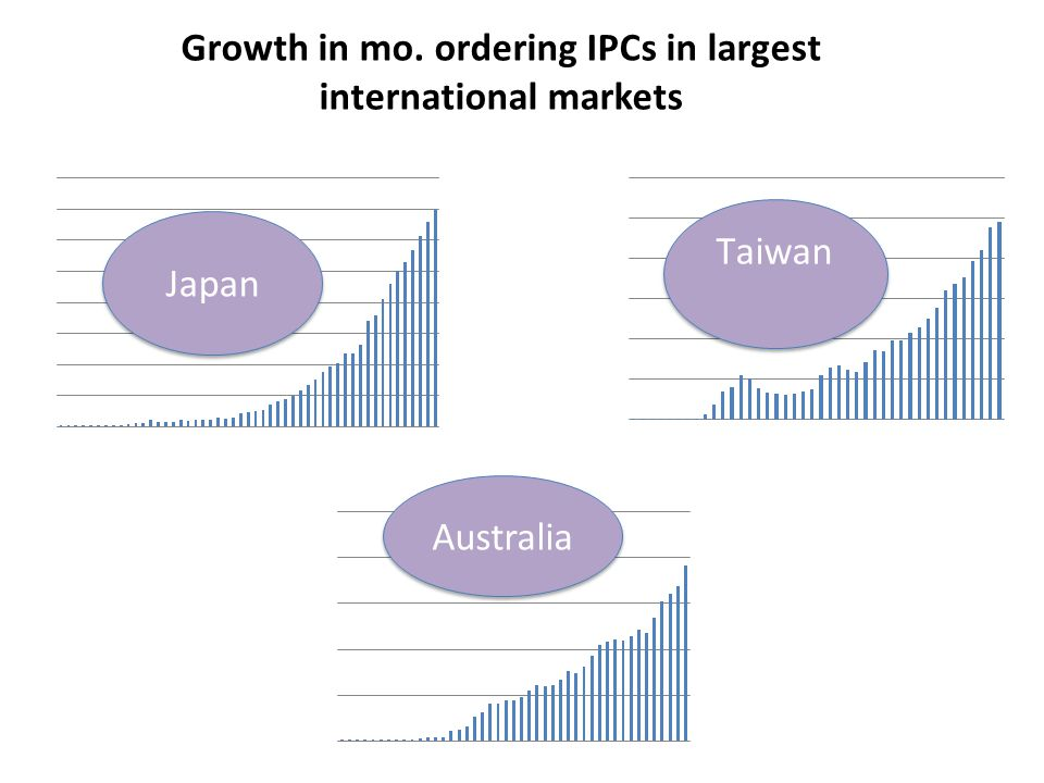 Growth in mo. ordering IPCs in largest international markets Japan Australia