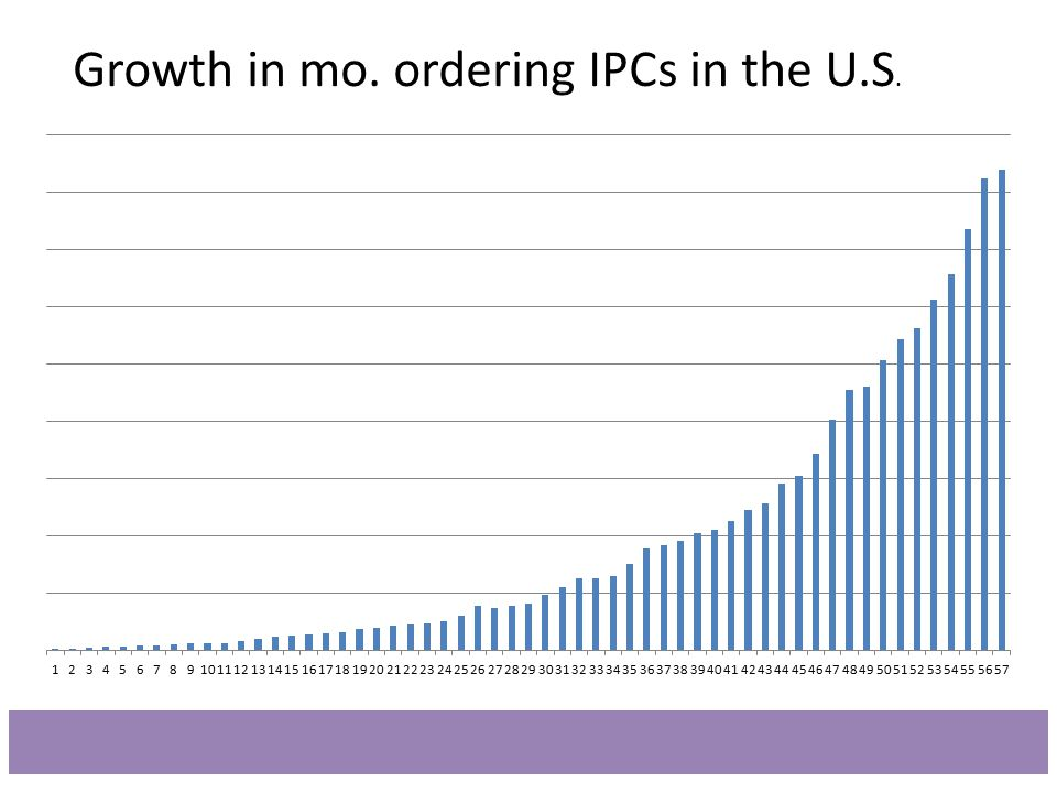 Growth in mo. ordering IPCs in the U.S.