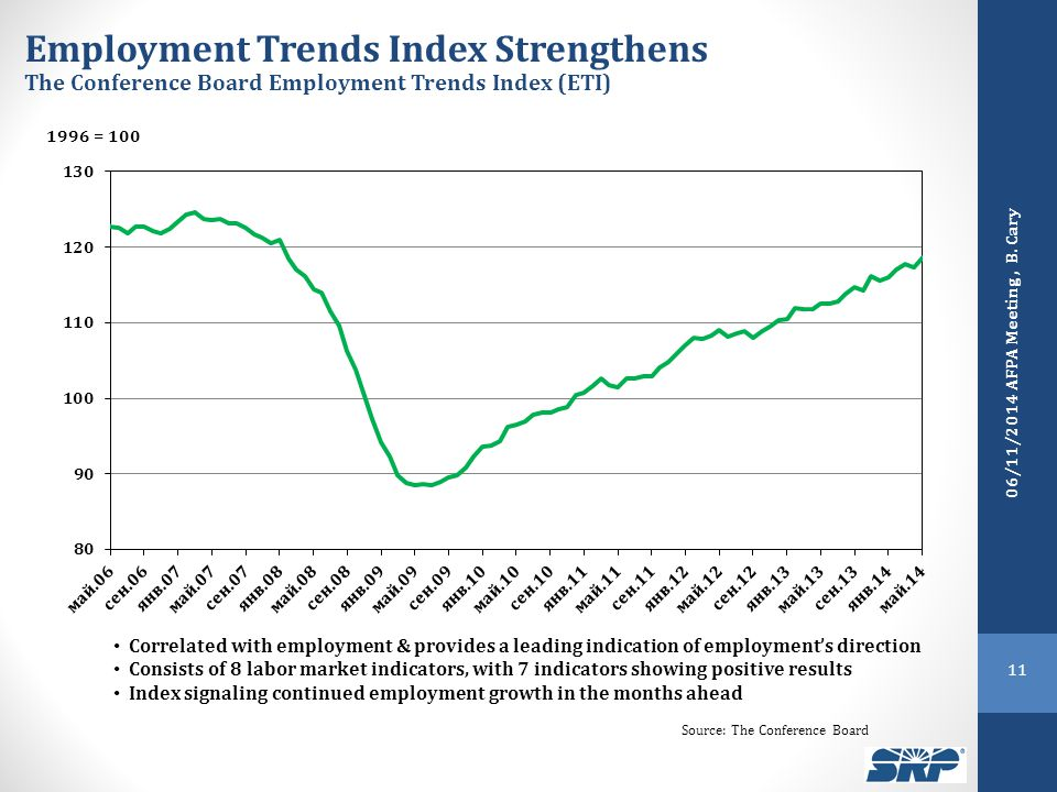 Employment Trends Index Strengthens The Conference Board Employment Trends Index (ETI) Correlated with employment & provides a leading indication of e