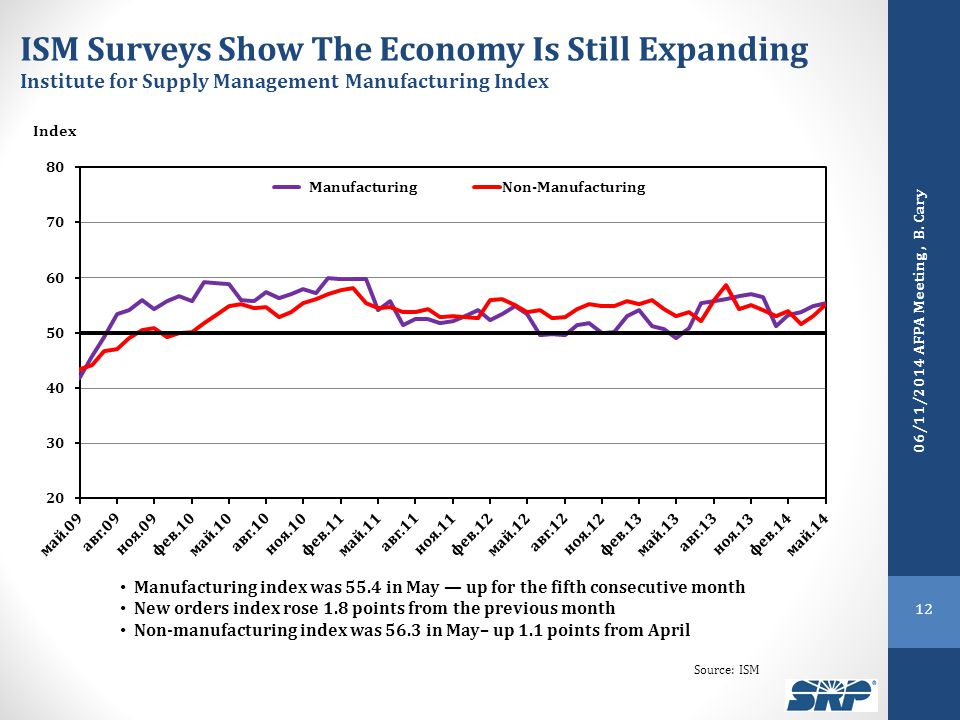 ISM Surveys Show The Economy Is Still Expanding Institute for Supply Management Manufacturing Index Index Source: ISM Manufacturing index was 55.4 in May — up for the fifth consecutive month New orders index rose 1.8 points from the previous month Non-manufacturing index was 56.3 in May– up 1.1 points from April 12 06/11/2014 AFPA Meeting, B.