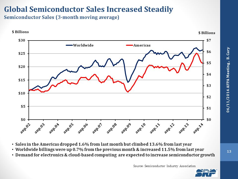 Sales in the Americas dropped 1.6% from last month but climbed 13.6% from last year Worldwide billings were up 0.7% from the previous month & increased 11.5% from last year Demand for electronics & cloud-based computing are expected to increase semiconductor growth $ Billions Global Semiconductor Sales Increased Steadily Semiconductor Sales (3-month moving average) $ Billions Source: Semiconductor Industry Association 13 06/11/2014 AFPA Meeting, B.