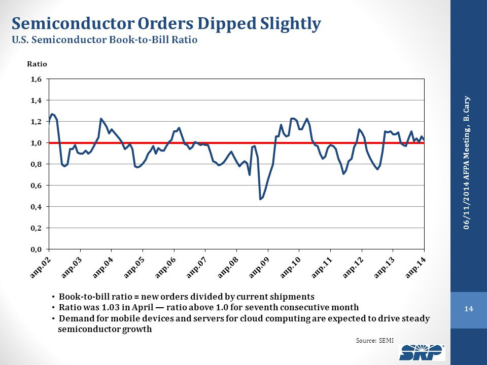 Semiconductor Orders Dipped Slightly U.S. Semiconductor Book-to-Bill Ratio Ratio Book-to-bill ratio = new orders divided by current shipments Ratio wa