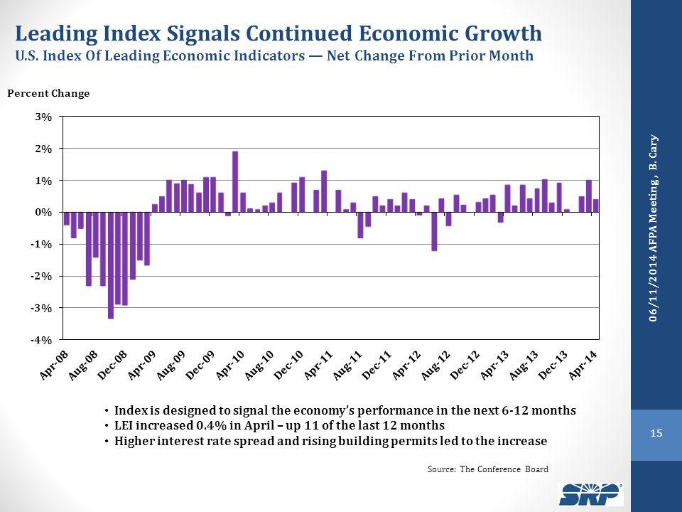Leading Index Signals Continued Economic Growth U.S.