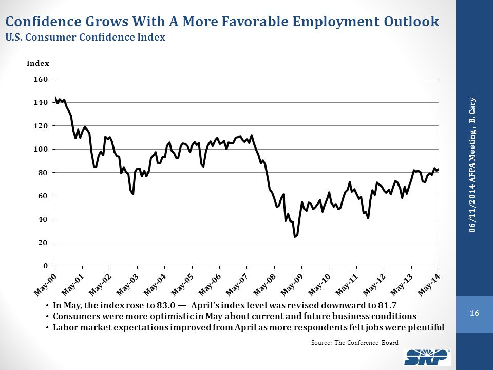 Confidence Grows With A More Favorable Employment Outlook U.S.