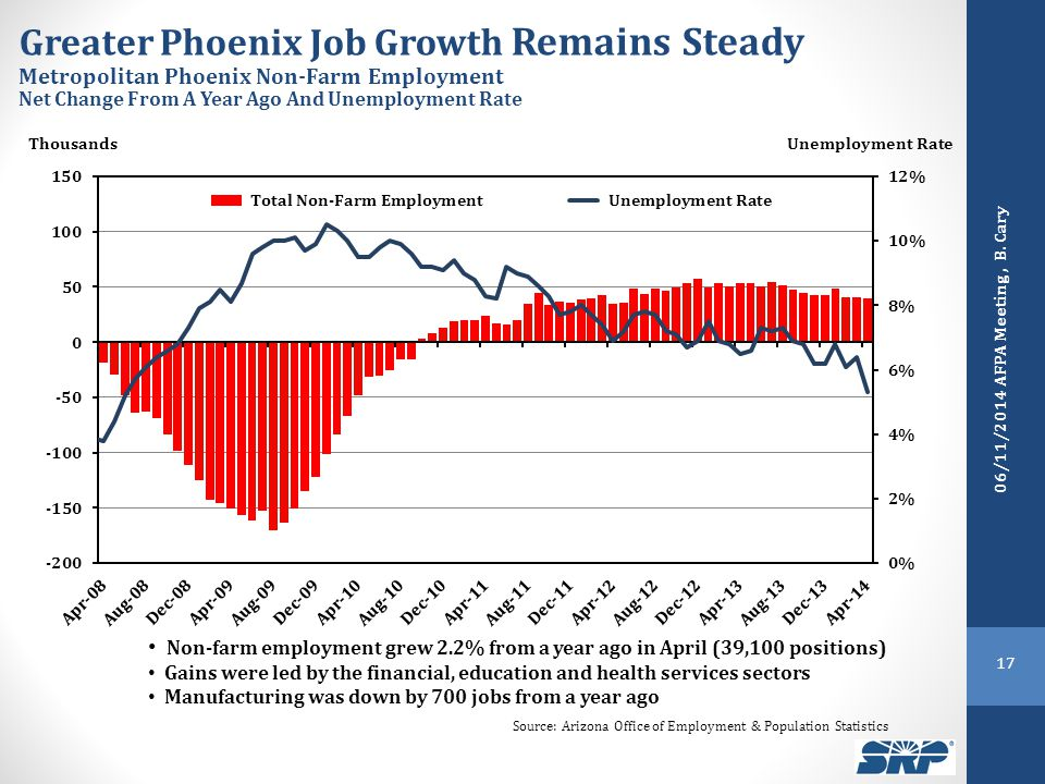 Greater Phoenix Job Growth Remains Steady Metropolitan Phoenix Non-Farm Employment Net Change From A Year Ago And Unemployment Rate Thousands Source: