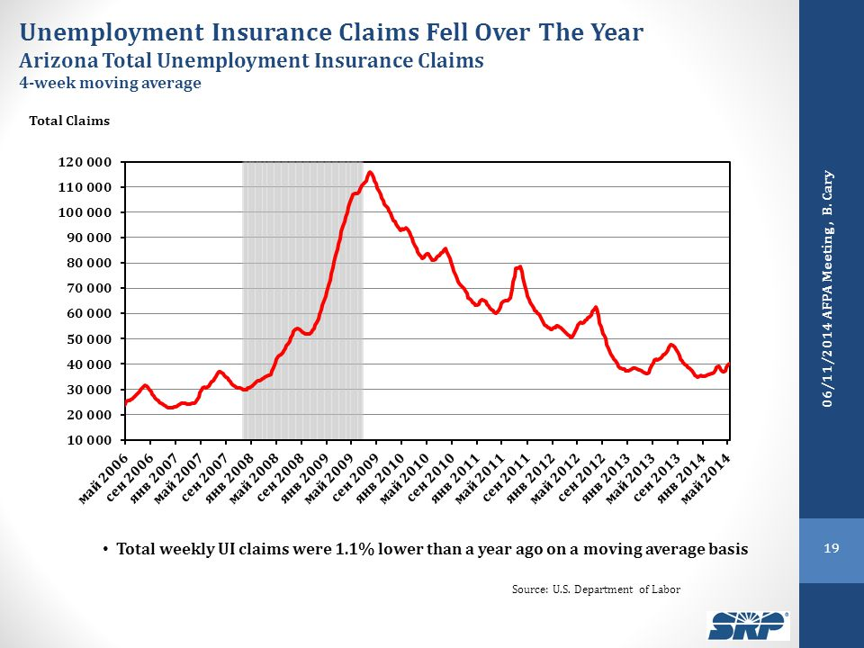 Unemployment Insurance Claims Fell Over The Year Arizona Total Unemployment Insurance Claims 4-week moving average Total Claims Source: U.S.