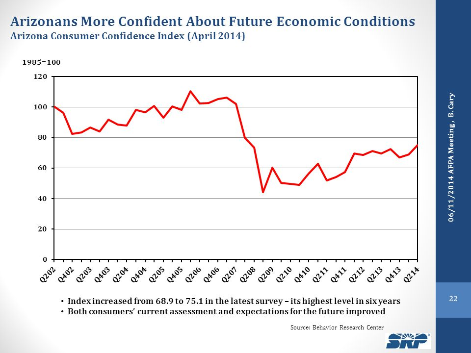 Arizonans More Confident About Future Economic Conditions Arizona Consumer Confidence Index (April 2014) 1985=100 Index increased from 68.9 to 75.1 in the latest survey – its highest level in six years Both consumers' current assessment and expectations for the future improved Source: Behavior Research Center 22 06/11/2014 AFPA Meeting, B.
