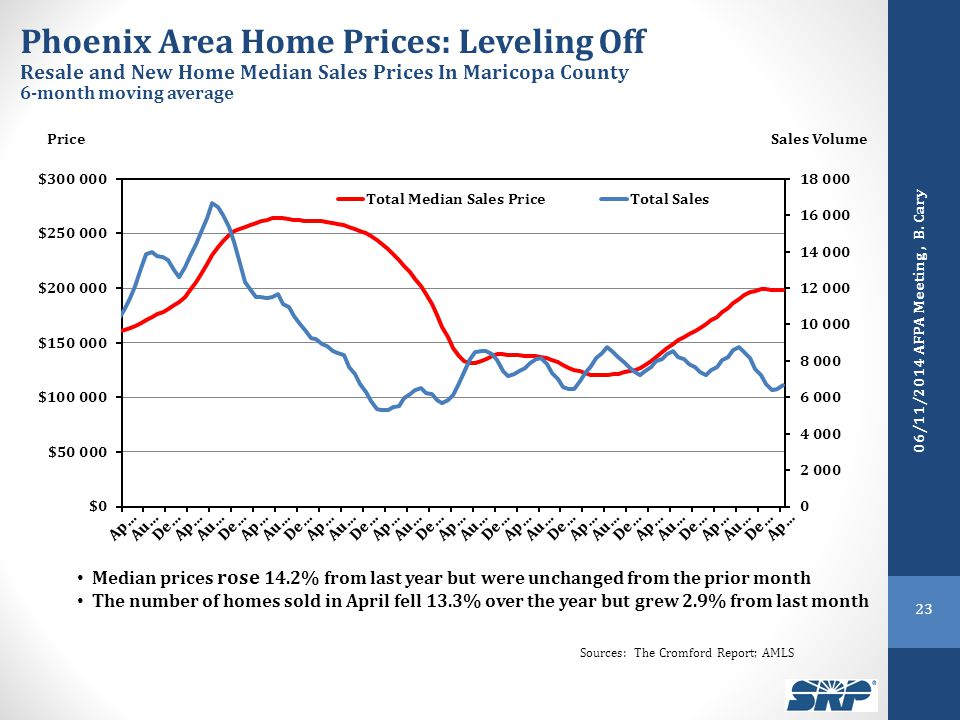 PriceSales Volume Phoenix Area Home Prices: Leveling Off Resale and New Home Median Sales Prices In Maricopa County 6-month moving average Sources: The Cromford Report; AMLS Median prices rose 14.2% from last year but were unchanged from the prior month The number of homes sold in April fell 13.3% over the year but grew 2.9% from last month 23 06/11/2014 AFPA Meeting, B.