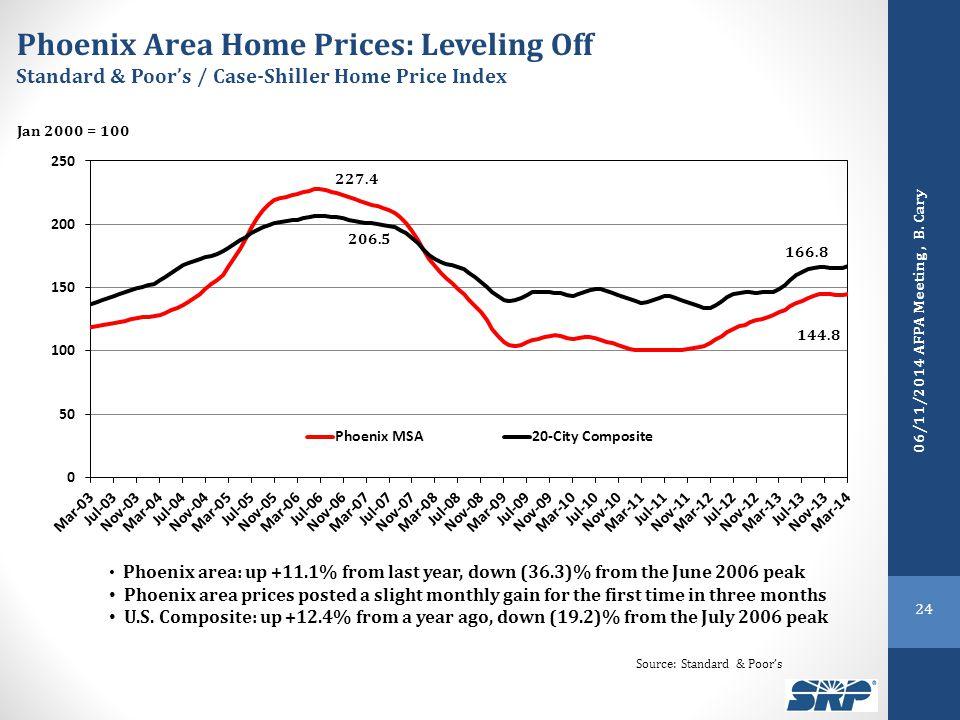 Source: Standard & Poor's Phoenix Area Home Prices: Leveling Off Standard & Poor's / Case-Shiller Home Price Index Jan 2000 = 100 Phoenix area: up +11