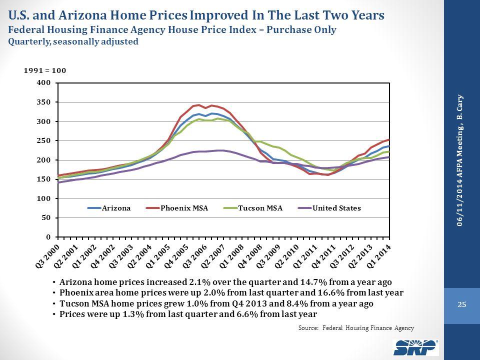 25 Source: Federal Housing Finance Agency U.S.
