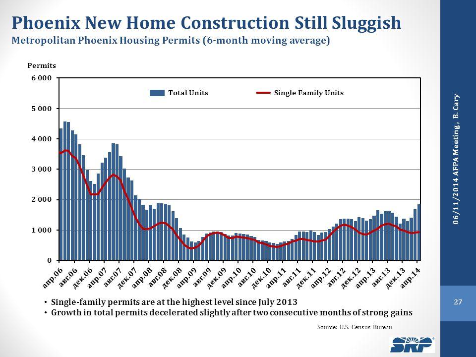 Phoenix New Home Construction Still Sluggish Metropolitan Phoenix Housing Permits (6-month moving average) Single-family permits are at the highest le
