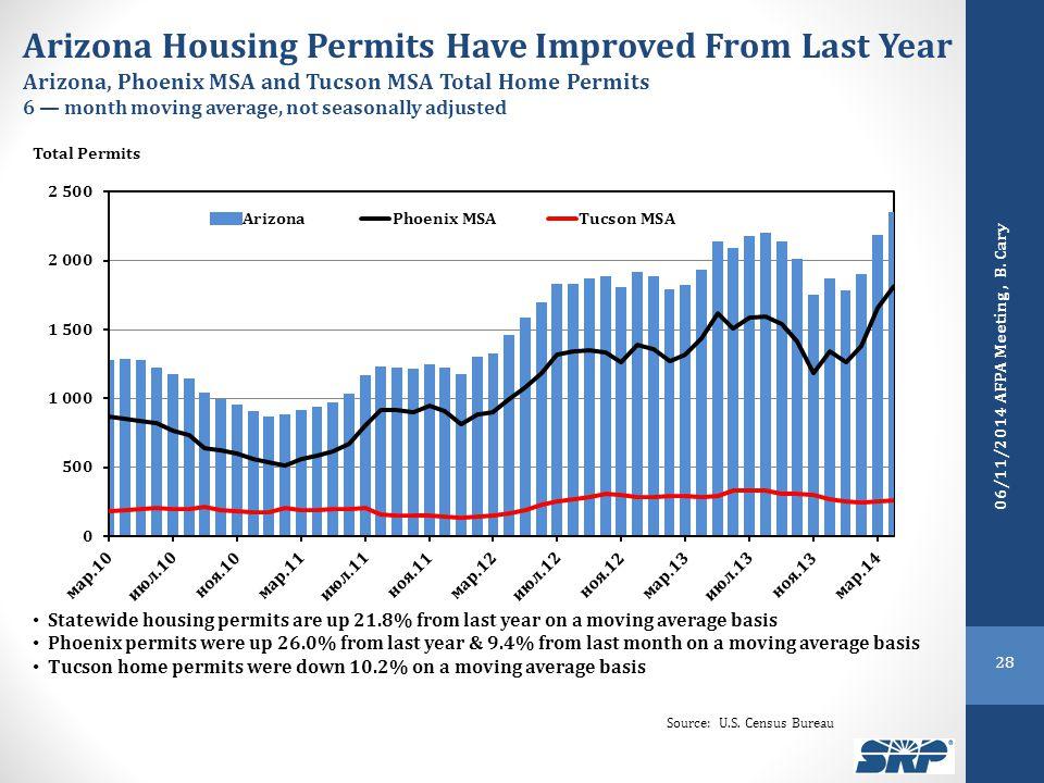 Source: U.S. Census Bureau 28 06/11/2014 AFPA Meeting, B.