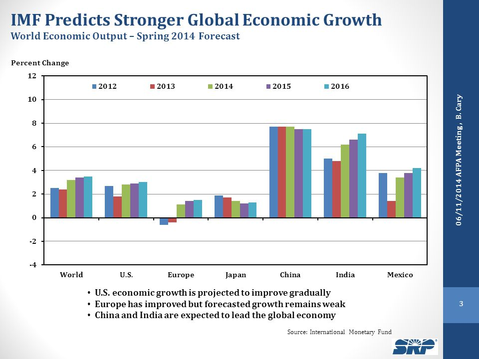 IMF Predicts Stronger Global Economic Growth World Economic Output – Spring 2014 Forecast Percent Change U.S. economic growth is projected to improve